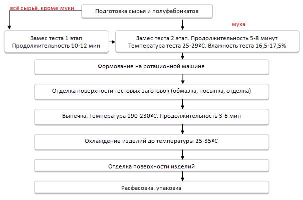 технологические инструкции по производству мучных кондитерских зделий скачать